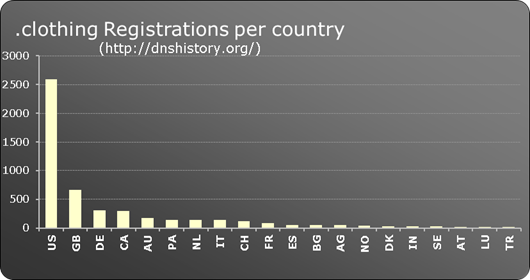 .clothing New gTLD registrations per country