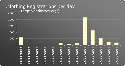 .clothing New gTLD registrations per day