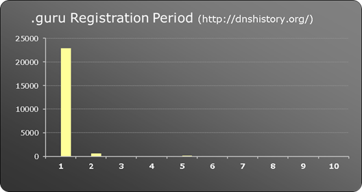 .guru New gTLD registration period