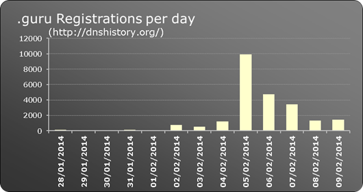 .guru New gTLD registrations per day