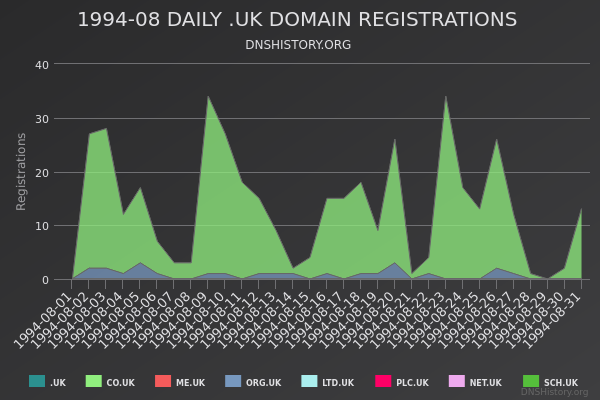Nominet Registrations From August 1994 Still Live