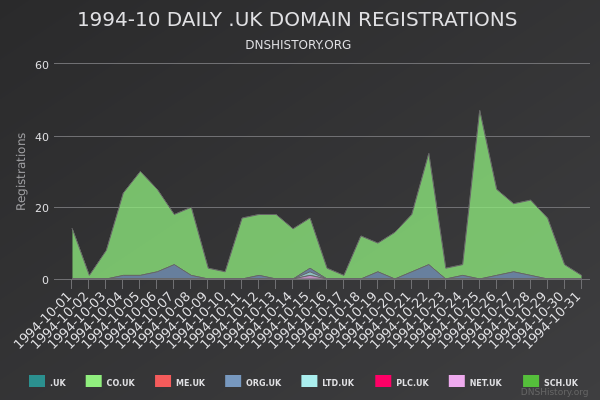 Nominet Registrations From October 1994 Still Live