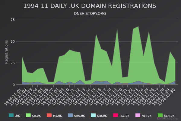 Nominet Registrations From November 1994 Still Live