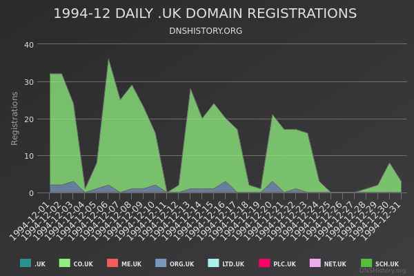 Nominet Registrations From December 1994 Still Live