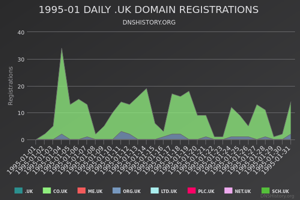 Nominet Registrations From January 1995 Still Live