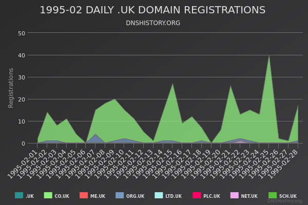 Nominet Registrations From February 1995 Still Live