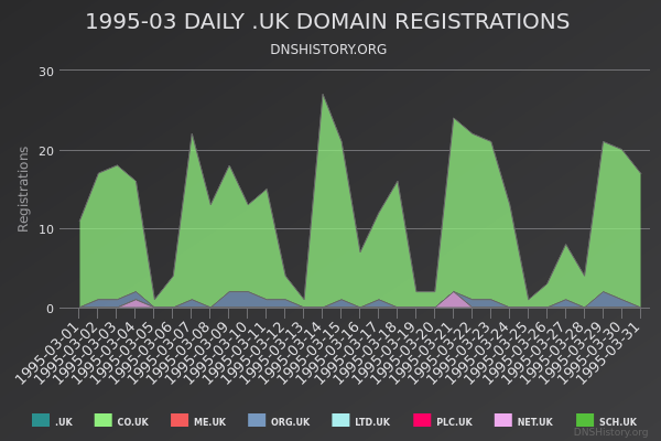 Nominet Registrations From March 1995 Still Live
