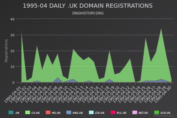 Nominet Registrations From April 1995 Still Live