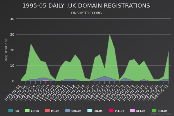 Nominet Registrations From May 1995 Still Live