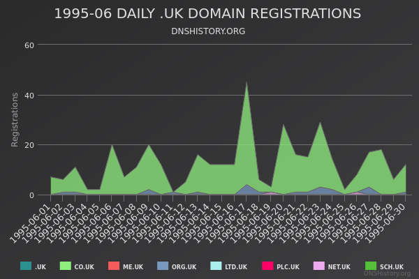 Nominet Registrations From June 1995 Still Live