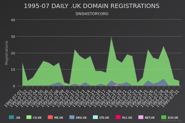 Nominet Registrations From July 1995 Still Live