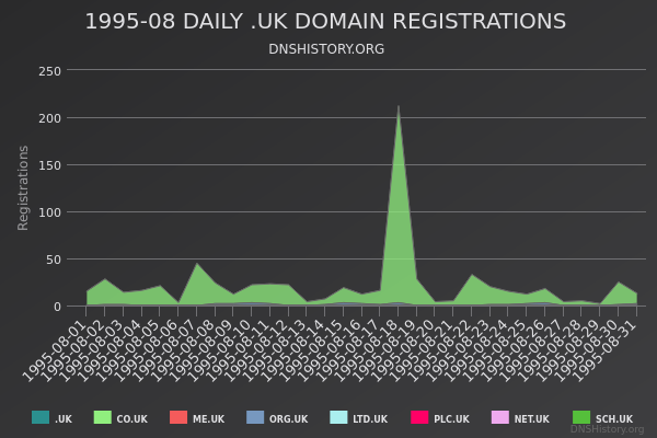 Nominet Registrations From August 1995 Still Live