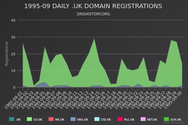 Nominet Registrations From September 1995 Still Live