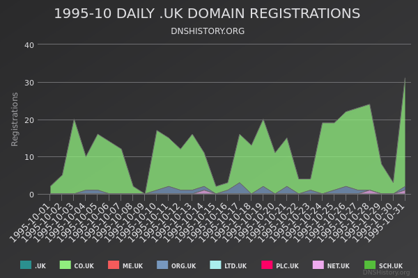 Nominet Registrations From October 1995 Still Live