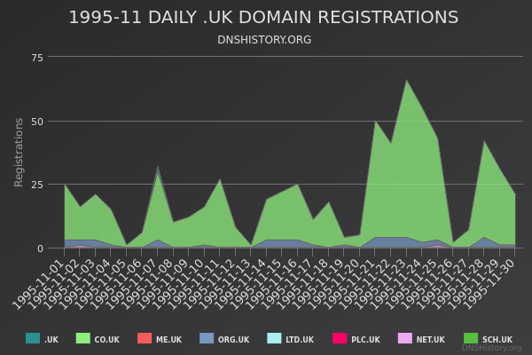 Nominet Registrations From November 1995 Still Live