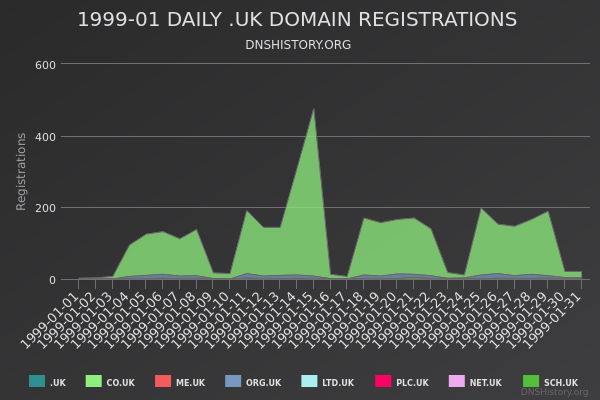 Nominet Registrations From January 1999 Still Live