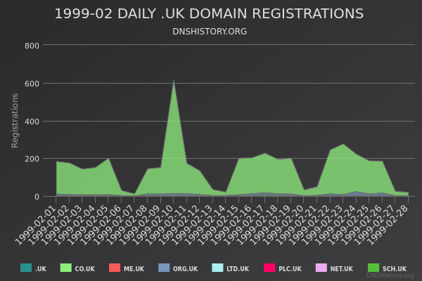 Nominet Registrations From February 1999 Still Live