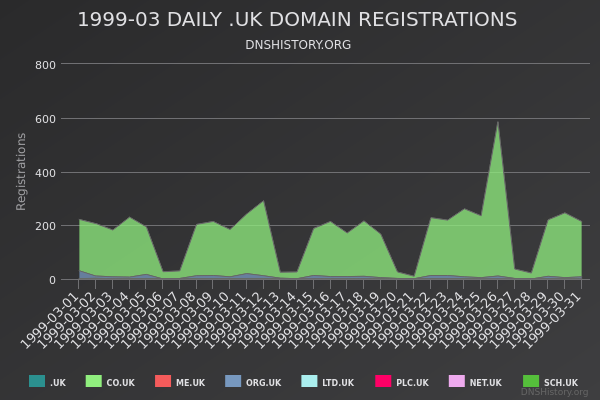 Nominet Registrations From March 1999 Still Live