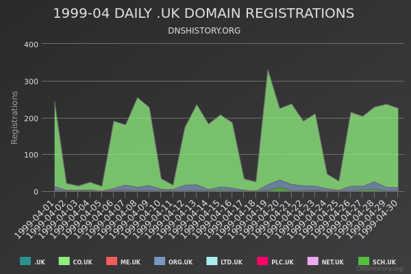 Nominet Registrations From April 1999 Still Live