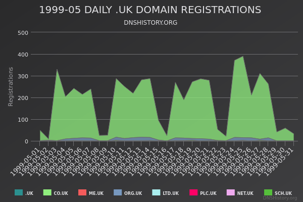 Nominet Registrations From May 1999 Still Live