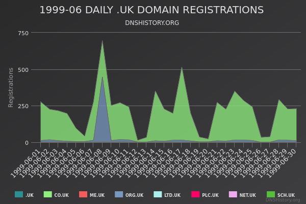 Nominet Registrations From June 1999 Still Live