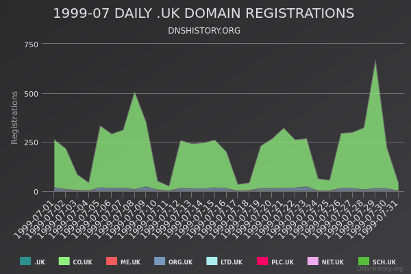 Nominet Registrations From July 1999 Still Live