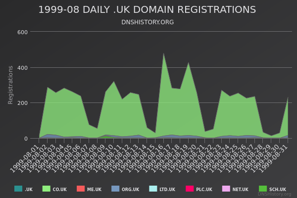 Nominet Registrations From August 1999 Still Live