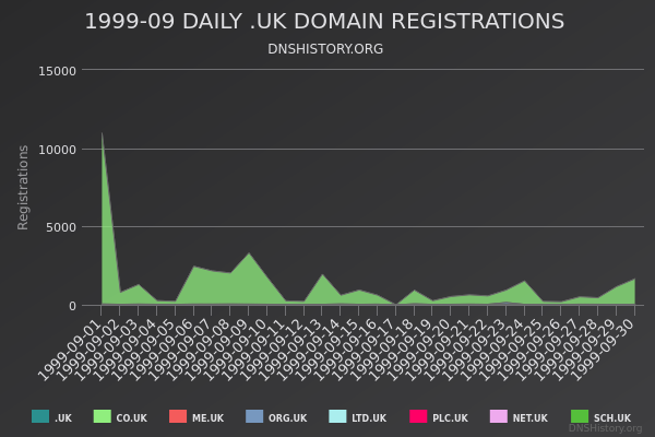Nominet Registrations From September 1999 Still Live