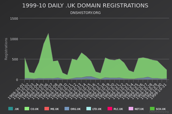 Nominet Registrations From October 1999 Still Live