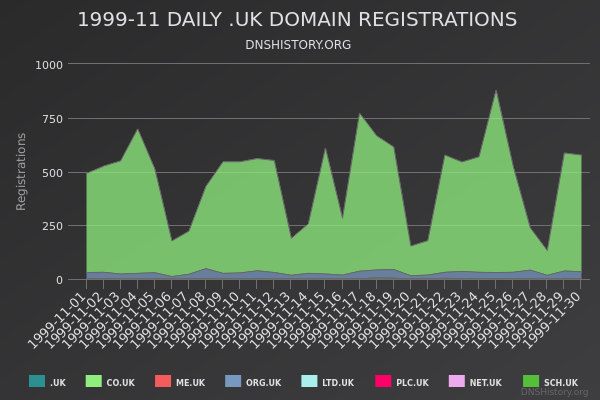Nominet Registrations From November 1999 Still Live