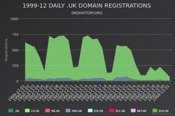 Nominet Registrations From December 1999 Still Live