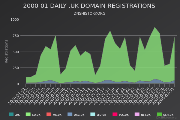 Nominet Registrations From January 2000 Still Live