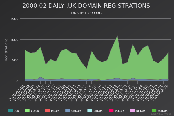 Nominet Registrations From February 2000 Still Live
