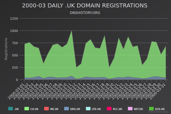 Nominet Registrations From March 2000 Still Live
