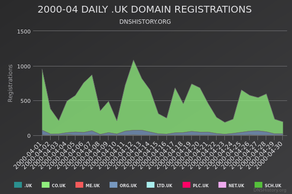 Nominet Registrations From April 2000 Still Live