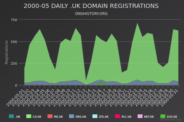 Nominet Registrations From May 2000 Still Live