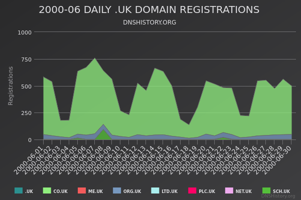 Nominet Registrations From June 2000 Still Live