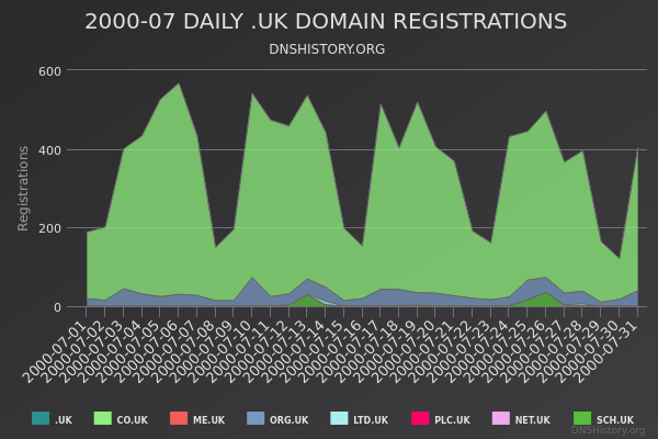 Nominet Registrations From July 2000 Still Live