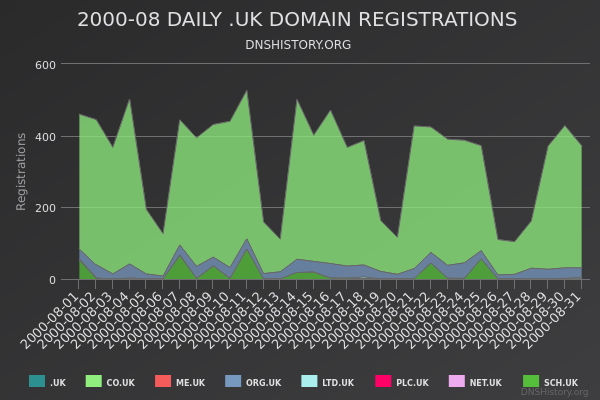 Nominet Registrations From August 2000 Still Live