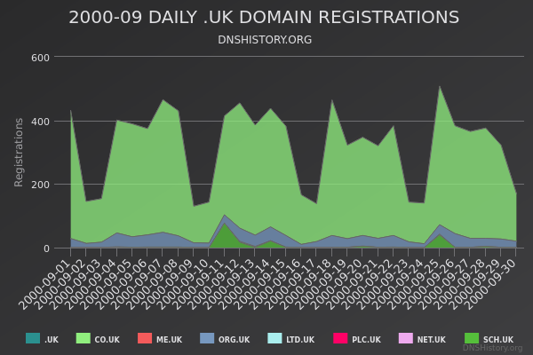 Nominet Registrations From September 2000 Still Live