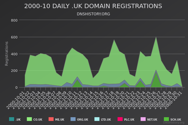 Nominet Registrations From October 2000 Still Live