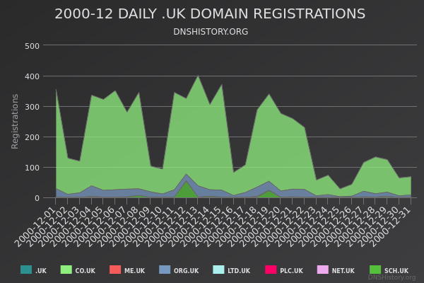 Nominet Registrations From December 2000 Still Live