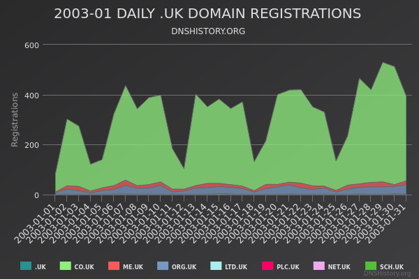 Nominet Registrations From January 2003 Still Live