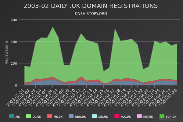 Nominet Registrations From February 2003 Still Live