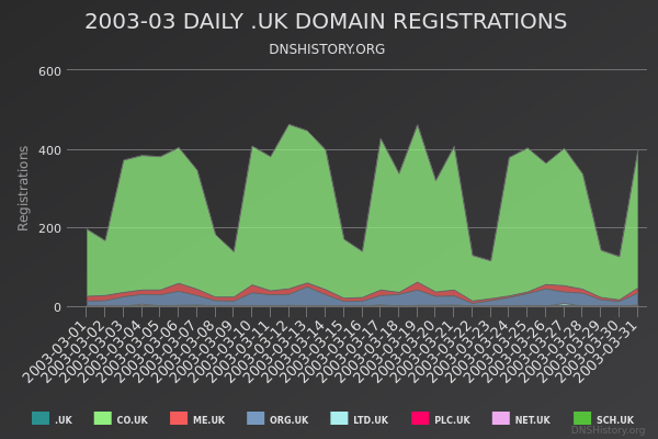 Nominet Registrations From March 2003 Still Live