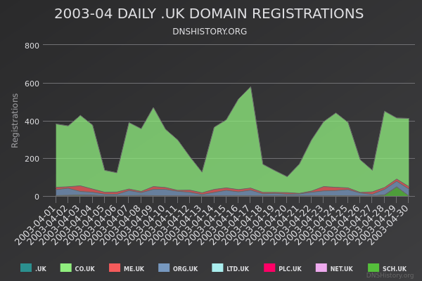 Nominet Registrations From April 2003 Still Live