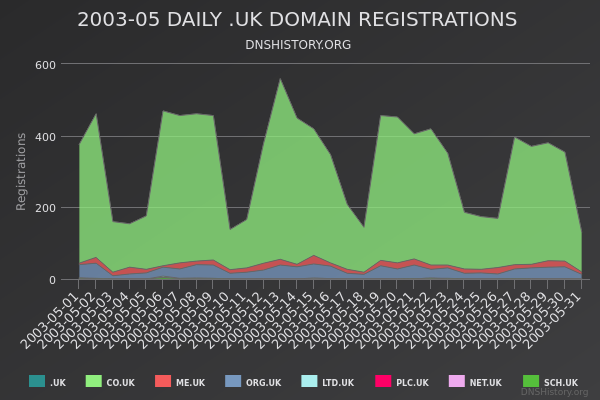 Nominet Registrations From May 2003 Still Live