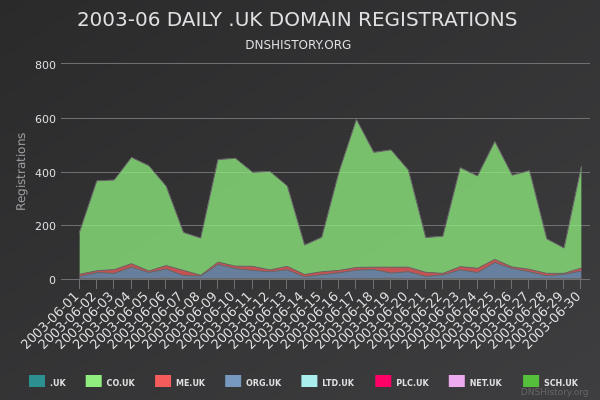 Nominet Registrations From June 2003 Still Live