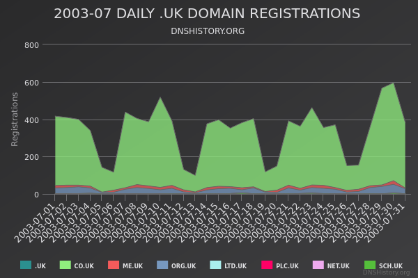 Nominet Registrations From July 2003 Still Live