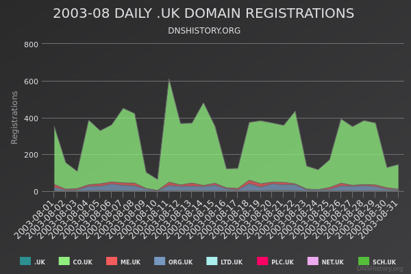 Nominet Registrations From August 2003 Still Live
